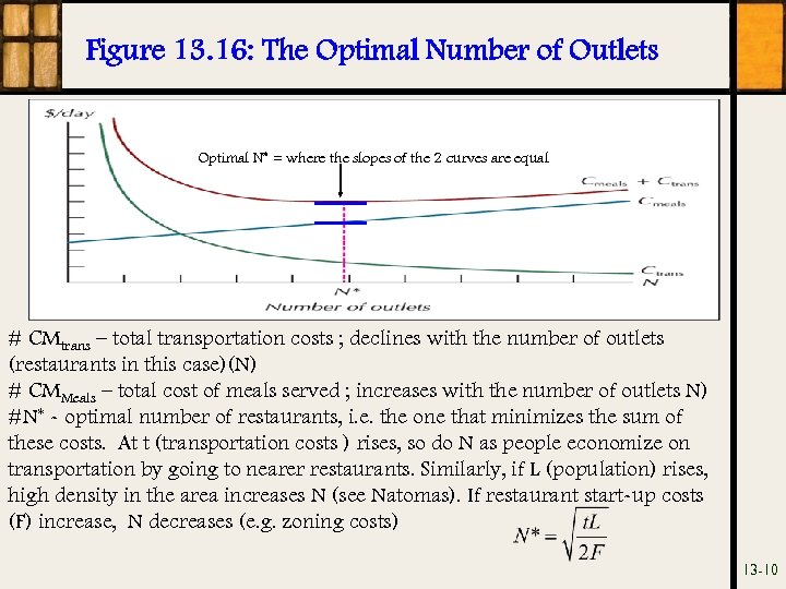 Figure 13. 16: The Optimal Number of Outlets Optimal N* = where the slopes