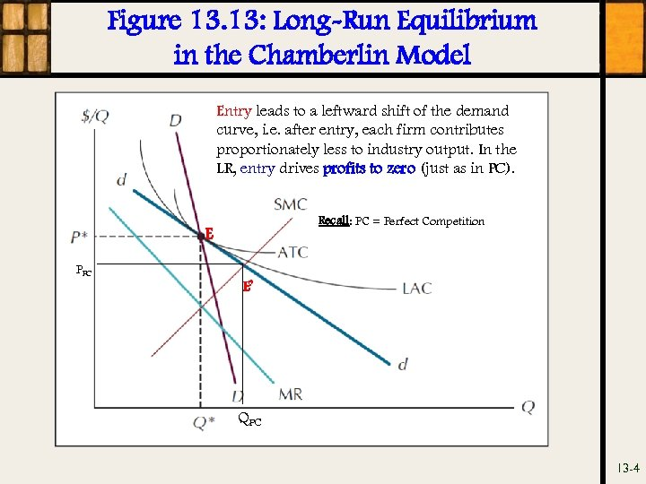 Figure 13. 13: Long-Run Equilibrium in the Chamberlin Model Entry leads to a leftward