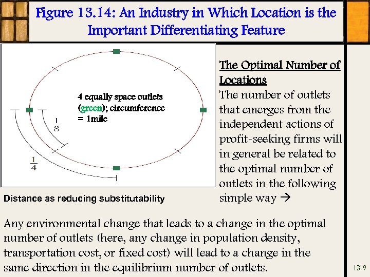 Figure 13. 14: An Industry in Which Location is the Important Differentiating Feature 4