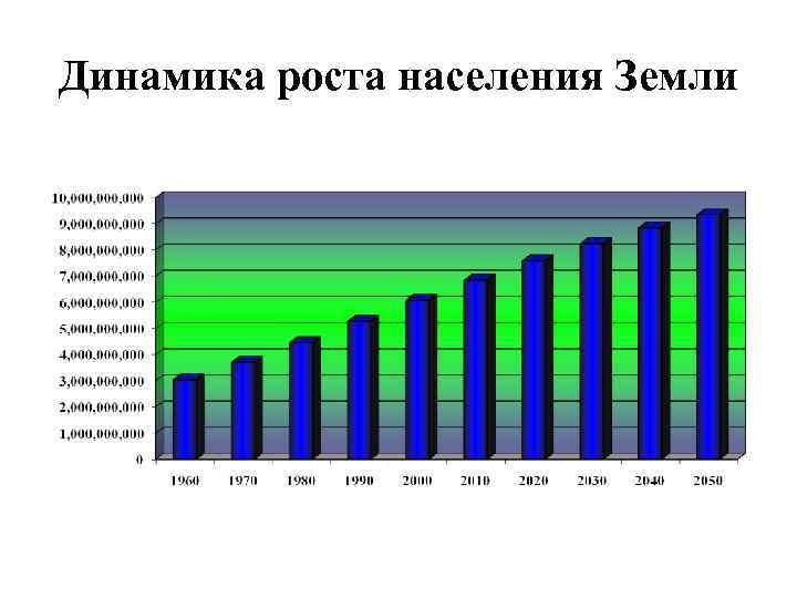 Динамика роста населения Земли