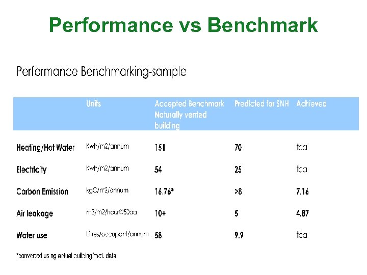 Performance vs Benchmark