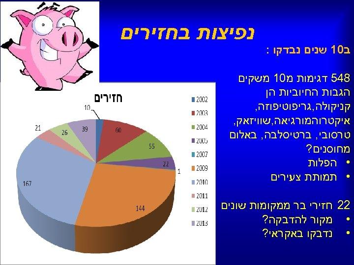 ב 01 שנים נבדקו : נפיצות בחזירים 845 דגימות מ 01 משקים הגבות