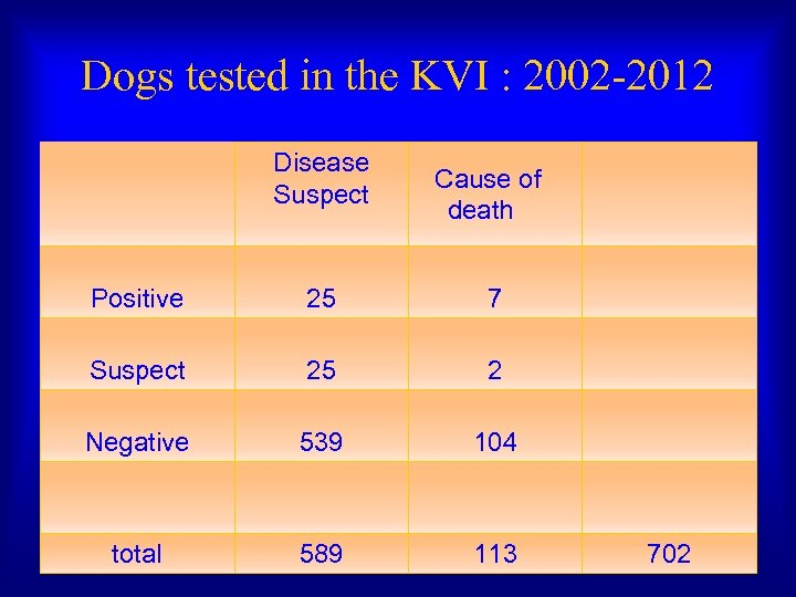 Dogs tested in the KVI : 2002 -2012 Disease Suspect Cause of death Positive