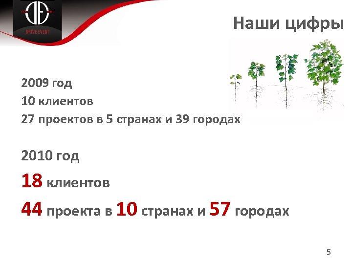 Наши цифры 2009 год 10 клиентов 27 проектов в 5 странах и 39 городах