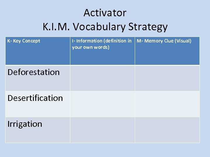 Activator K. I. M. Vocabulary Strategy K- Key Concept Deforestation Desertification Irrigation I- Information