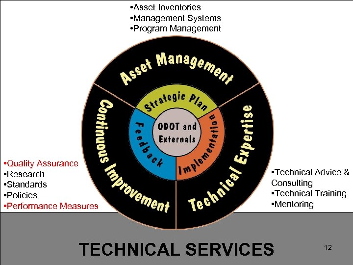 • Asset Inventories Safety and Service. Systems on the Move • Management for
