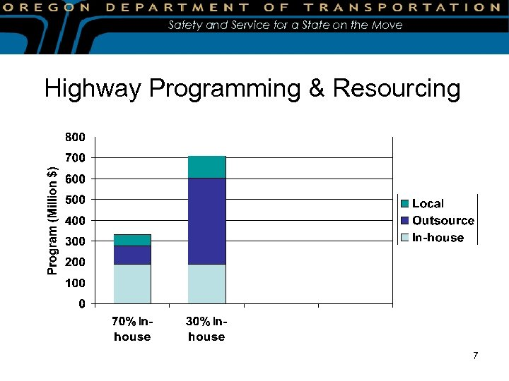 Safety and Service for a State on the Move Highway Programming & Resourcing 7