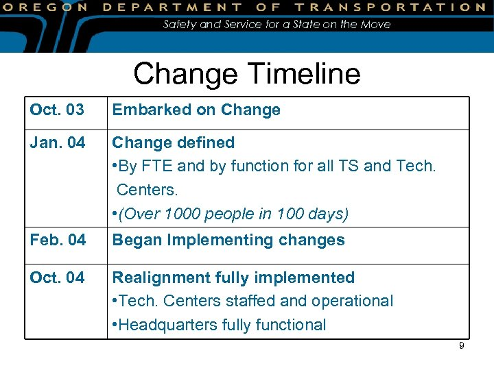 Safety and Service for a State on the Move Change Timeline Oct. 03 Embarked
