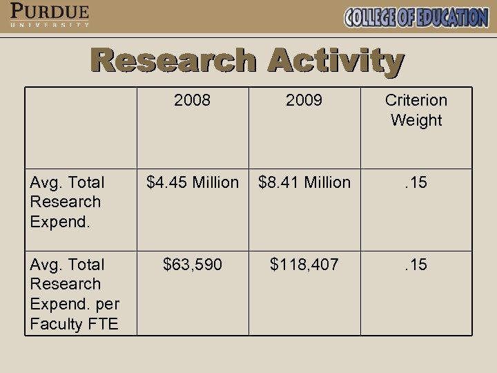 2008 Avg. Total Research Expend. per Faculty FTE 2009 Criterion Weight $4. 45 Million