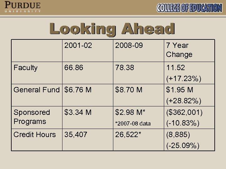 2001 -02 2008 -09 7 Year Change 66. 86 78. 38 11. 52 (+17.