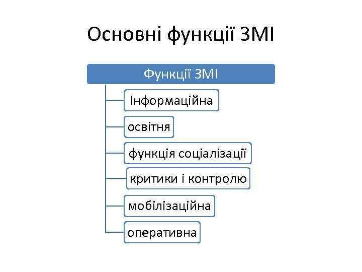 Основні функції ЗМІ Функції ЗМІ Інформаційна освітня функція соціалізації критики і контролю мобілізаційна оперативна