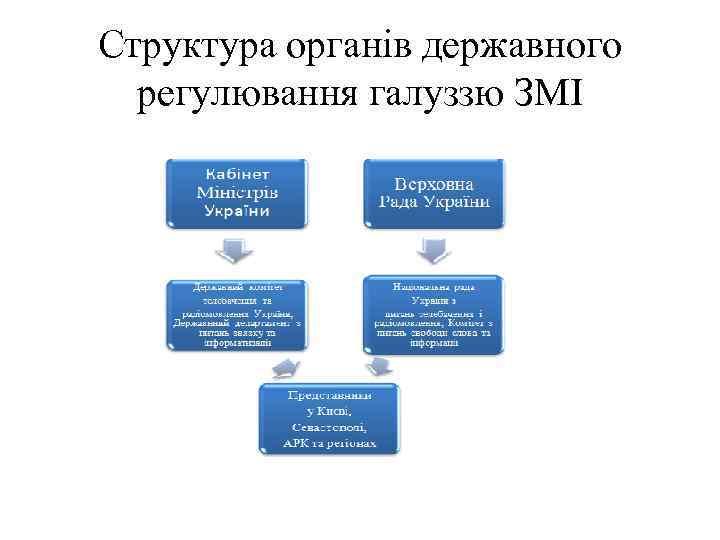 Структура органів державного регулювання галуззю ЗМІ
