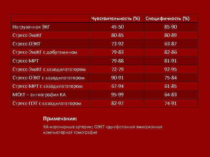 Чувствительность (%) Специфичность (%) Нагрузочная ЭКГ 45 -50 85 -90 Стресс-Эхо. КГ 80 -85