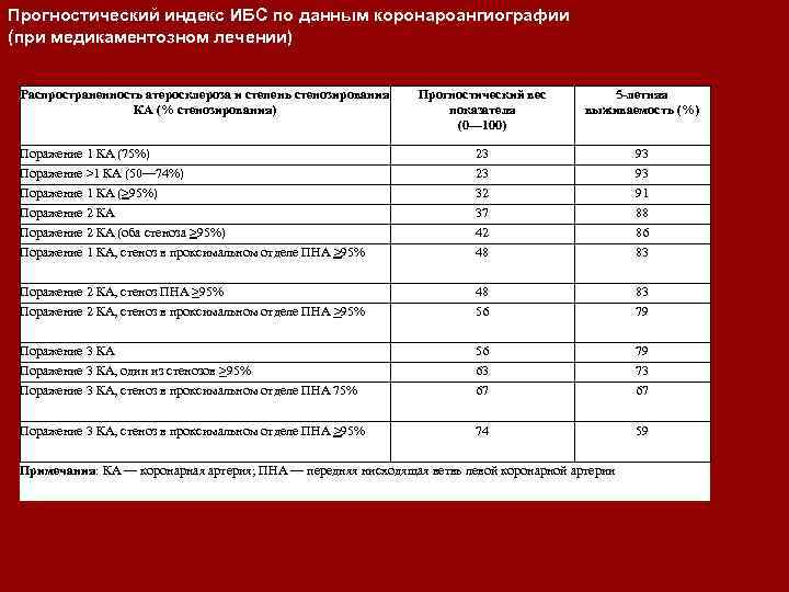 Прогностический индекс ИБС по данным коронароангиографии (при медикаментозном лечении) Распространенность атеросклероза и степень стенозирования