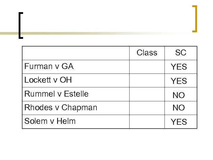 Class SC Furman v GA YES Lockett v OH YES Rummel v Estelle Rhodes