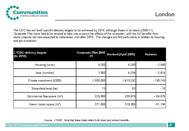 London The UDC has set itself specific delivery targets to be achieved by 2016,