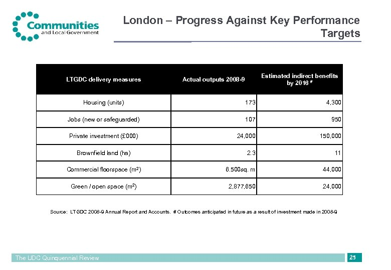 London – Progress Against Key Performance Targets LTGDC delivery measures Estimated indirect benefits by