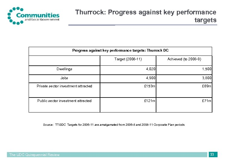 Thurrock: Progress against key performance targets: Thurrock DC Target (2006 -11) Achieved (to 2008