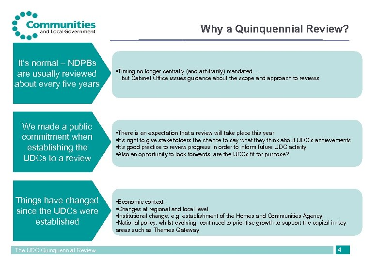 Why a Quinquennial Review? It's normal – NDPBs are usually reviewed about every five