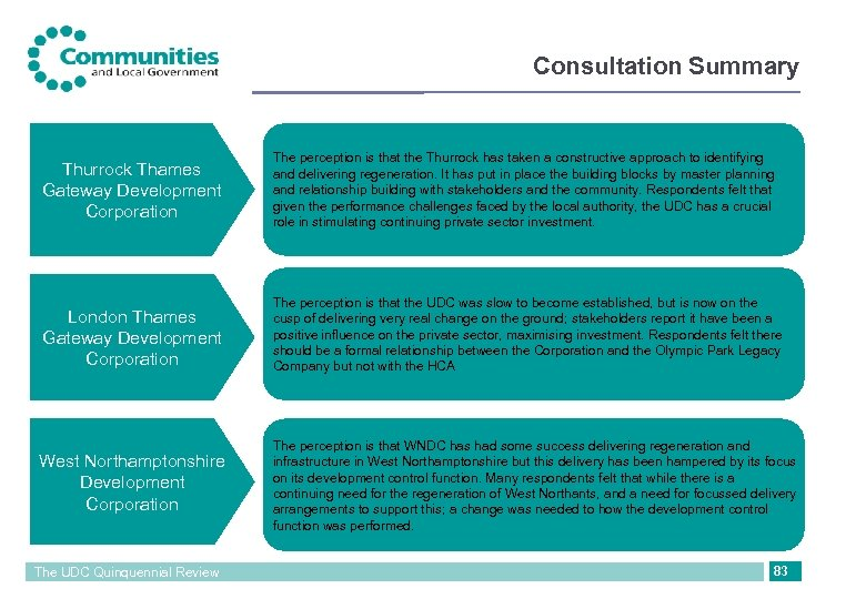 Consultation Summary Thurrock Thames Gateway Development Corporation The perception is that the Thurrock has