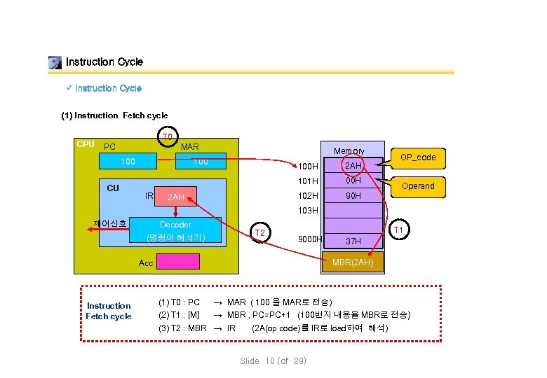 Instruction Cycle ü Instruction Cycle (1) Instruction Fetch cycle CPU T 0 MAR PC
