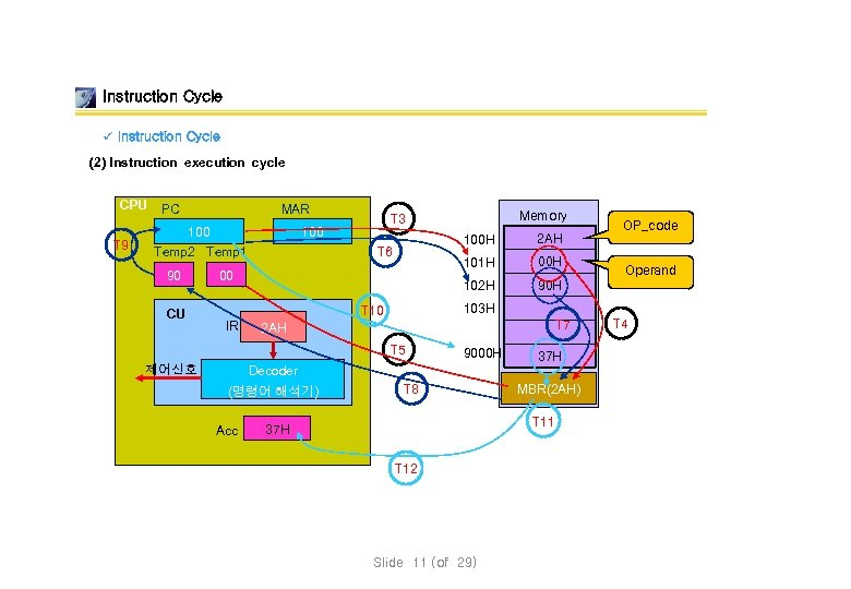 Instruction Cycle ü Instruction Cycle (2) Instruction execution cycle CPU T 9 MAR PC
