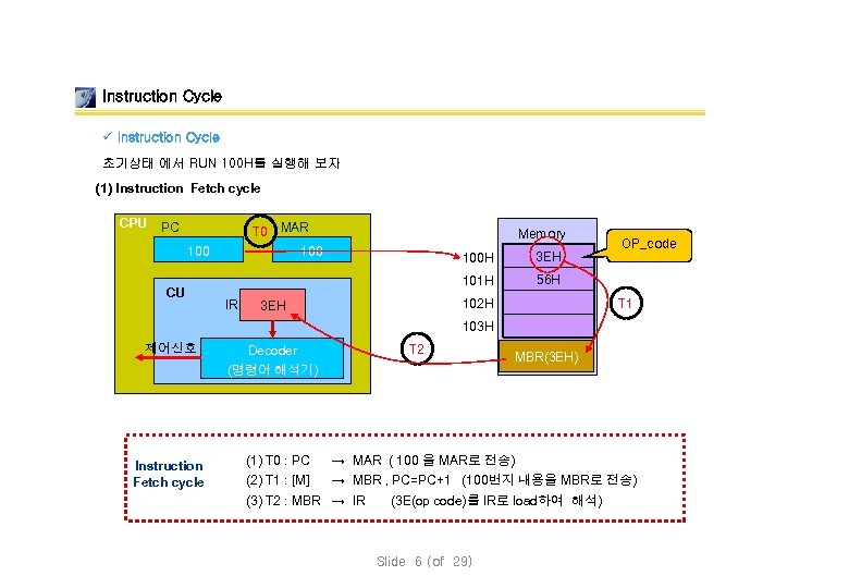 Instruction Cycle ü Instruction Cycle 초기상태 에서 RUN 100 H를 실행해 보자 (1) Instruction
