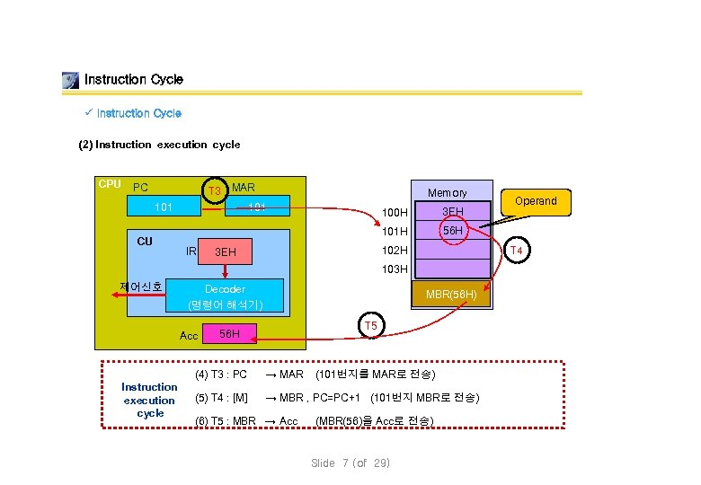 Instruction Cycle ü Instruction Cycle (2) Instruction execution cycle CPU T 3 MAR 101