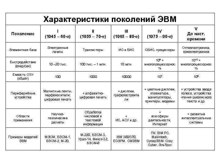 Характеристики поколений ЭВМ Поколение I (1945 – 60 -е) II (1955 – 70 -е)