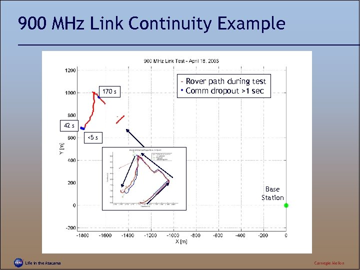 900 MHz Link Continuity Example 170 s – Rover path during test • Comm