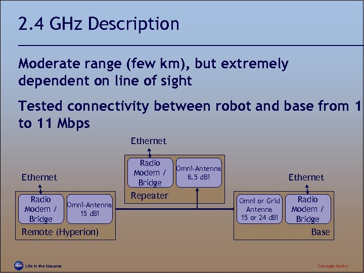 2. 4 GHz Description Moderate range (few km), but extremely dependent on line of
