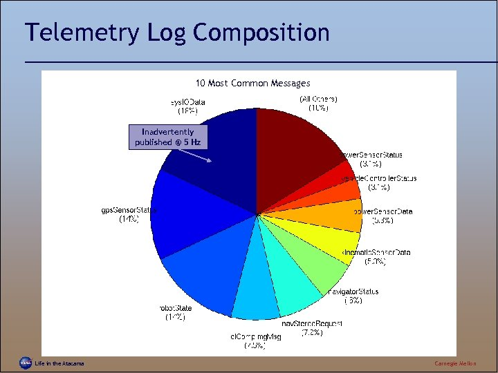 Telemetry Log Composition 10 Most Common Messages Inadvertently published @ 5 Hz Life in