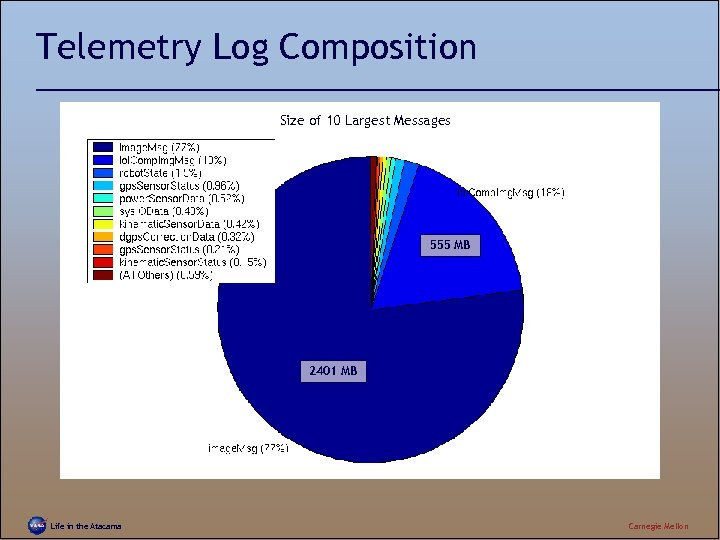 Telemetry Log Composition Size of 10 Largest Messages 555 MB 2401 MB Life in