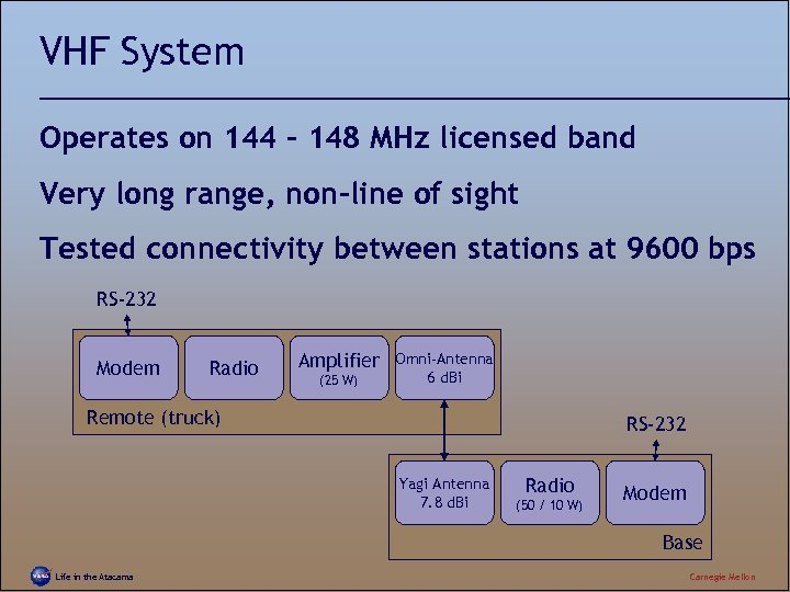 VHF System Operates on 144 – 148 MHz licensed band Very long range, non-line