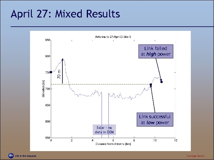 April 27: Mixed Results 70 m Link failed at high power Link successful at