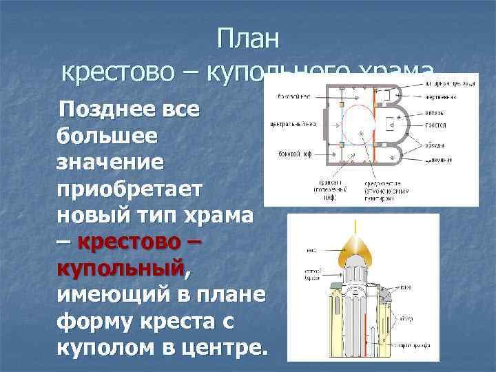 План крестово – купольного храма Позднее все большее значение приобретает новый тип храма –
