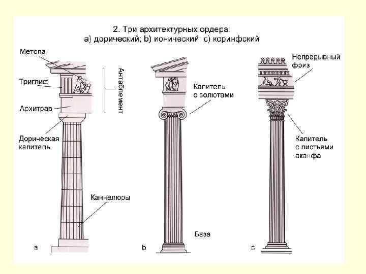 Храм Посейдона(Геры) в Пестуме. V в. до н. э. Храм божества имел прямоугольное помещение