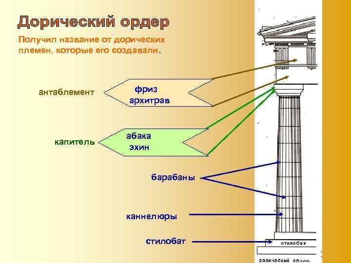 Получил название от дорических племен, которые его создавали. антаблемент капитель фриз архитрав абака эхин