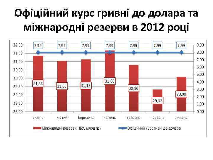 Офіційний курс гривні до долара та міжнародні резерви в 2012 році