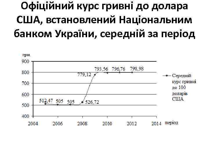 Офіційний курс гривні до долара США, встановлений Національним банком України, середній за період