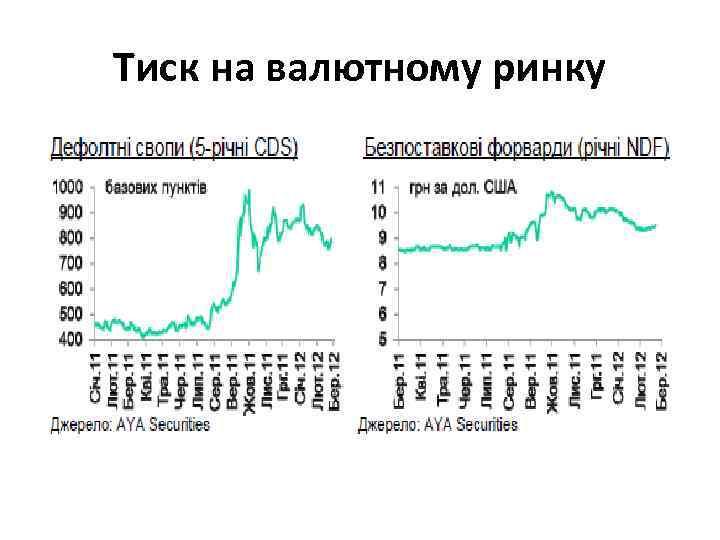 Тиск на валютному ринку