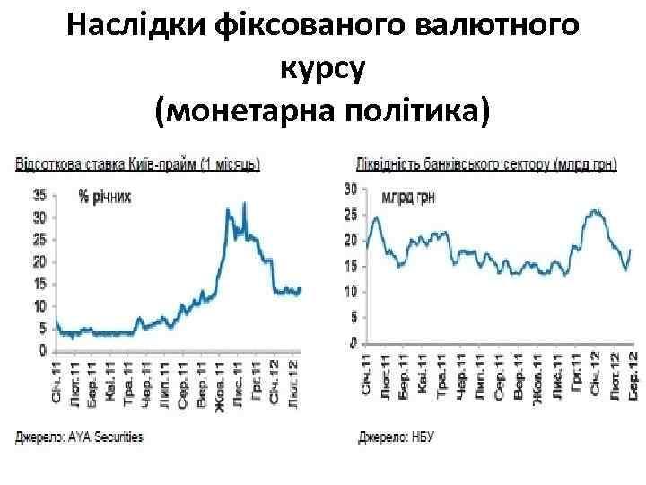 Наслідки фіксованого валютного курсу (монетарна політика)