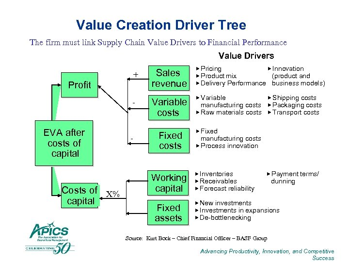 Value Creation Driver Tree The firm must link Supply Chain Value Drivers to Financial