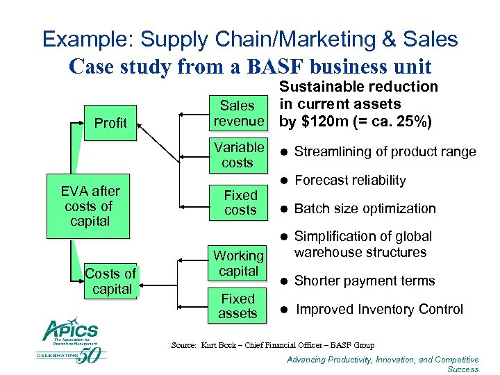 Example: Supply Chain/Marketing & Sales Case study from a BASF business unit Profit Sustainable