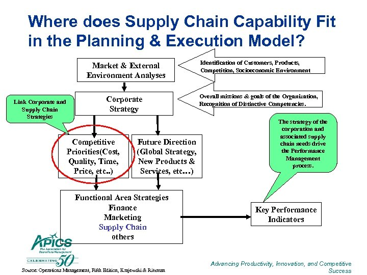 Where does Supply Chain Capability Fit in the Planning & Execution Model? Market &