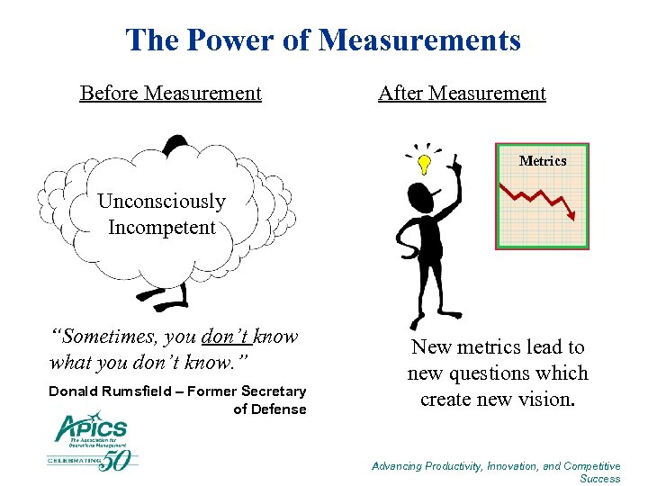 """The Power of Measurements Before Measurement After Measurement Metrics Unconsciously Incompetent """"Sometimes, you don't"""