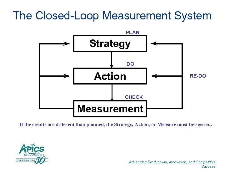 The Closed-Loop Measurement System PLAN Strategy DO Action RE-DO CHECK Measurement If the results