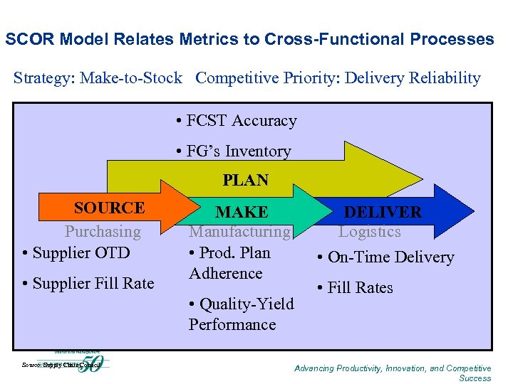 SCOR Model Relates Metrics to Cross-Functional Processes Strategy: Make-to-Stock Competitive Priority: Delivery Reliability •
