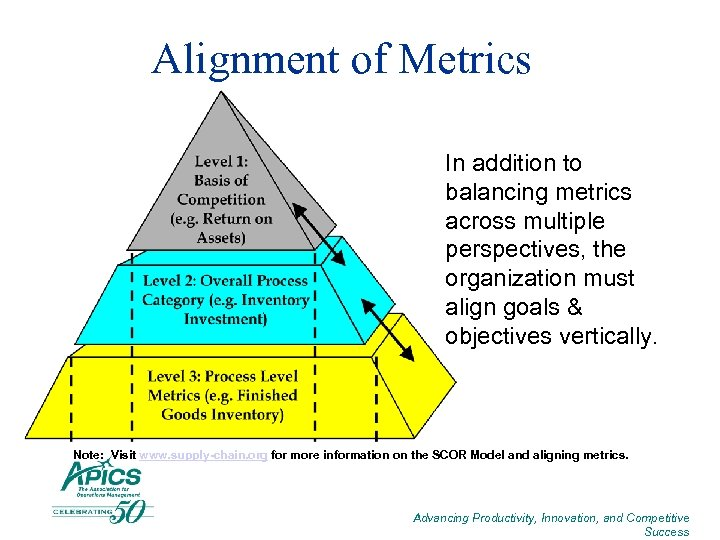 Alignment of Metrics In addition to balancing metrics across multiple perspectives, the organization must