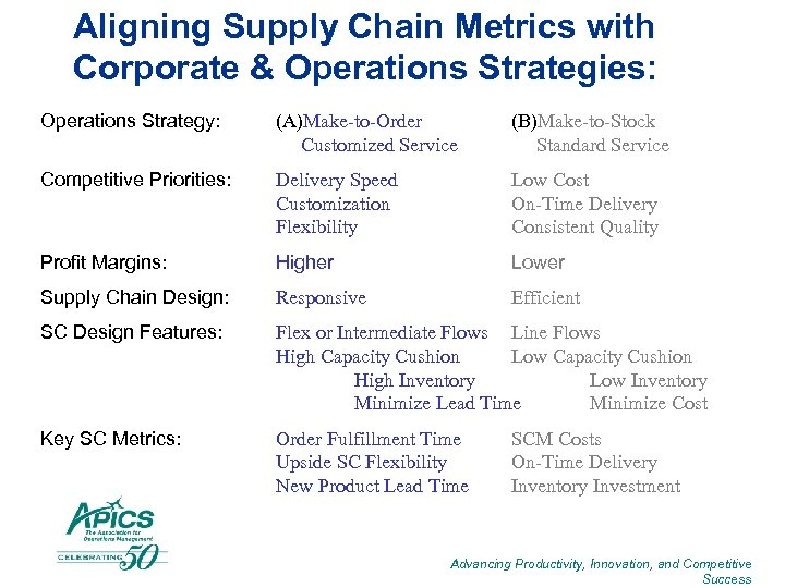 Aligning Supply Chain Metrics with Corporate & Operations Strategies: Operations Strategy: (A)Make-to-Order Customized Service